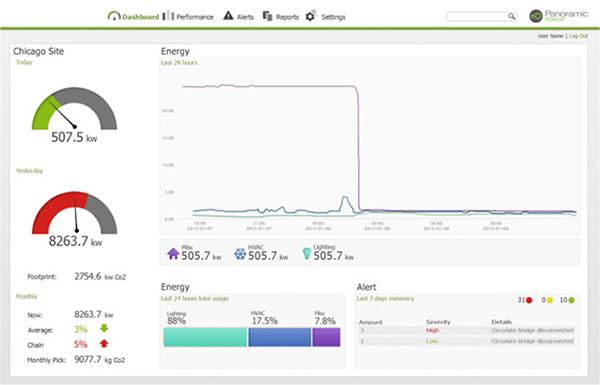 Cloud based analytics screenshot